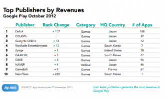 Gameloft- Top Google Play Publishers by Revenue