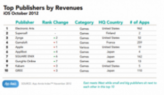 Gameloft- Top iOS Publishers by Revenue