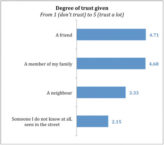 Blablacar Study: Degree of Trust