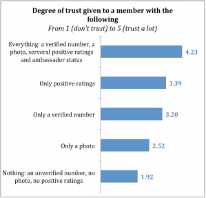 Blablacar Study: Trust in members of your online community