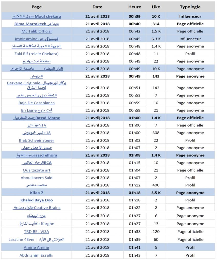 Tableau récapitulatif des pages ou profils impliquées dans le boycott au Maroc en 2018