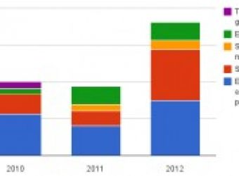 French startups €543M in funding in 2012, a 93% growth