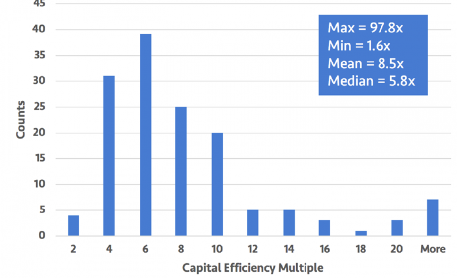 Capital inefficiency in hardware startups is a myth, period
