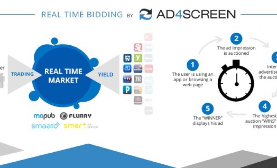 Ad4Screen: Mobile Programmatic Deconstructed