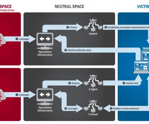 Comment des espions néerlandais ont infiltré Cozy Bear, un réseau de hackers russes