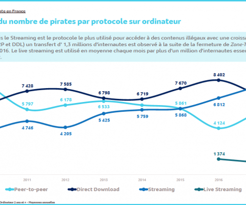 France : le piratage en légère baisse en 2017, le streaming au firmament