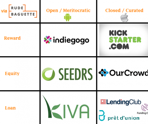 Mapping the Secrets to Crowdfunding Platform Successes & Failures
