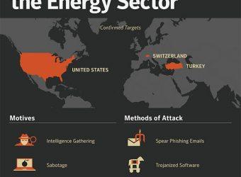 Cybercriminalité: DragonFly vise les acteurs occidentaux de l'énergie