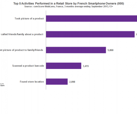 Smartphone penetration in France reaches 60%; nearly 10M doing M-Commerce in-store.