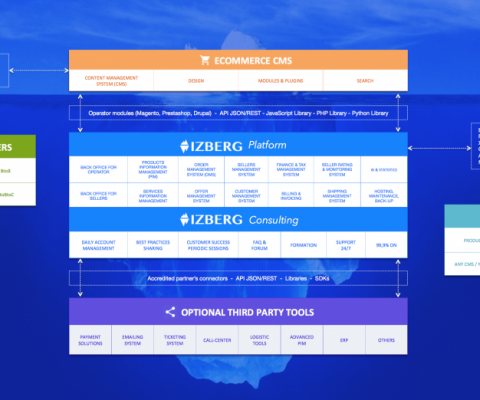 IZBERG launches a turnkey solution to deploy service marketplaces