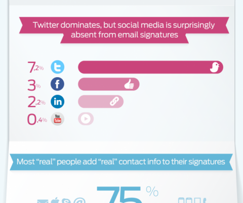 "With 700M emails analyzed, WriteThat.Name exposes the ""Anatomy of an Email Signature"""