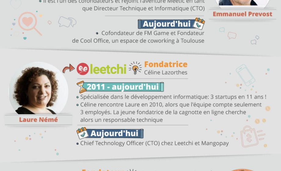 #FrenchTechFriday: Pionniers de la FrenchTech, que sont-ils devenus?