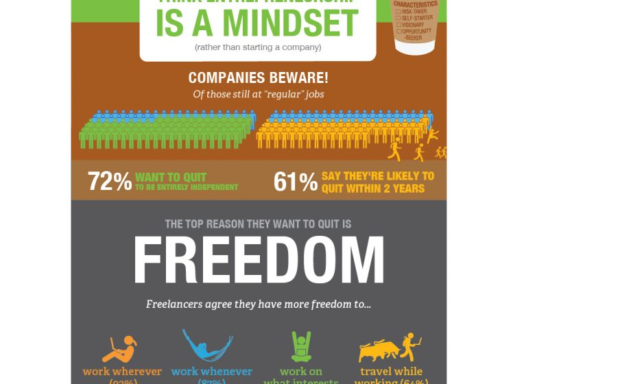 [Infographic] oDesk study reveals freelance habits, including combatting the European crisis