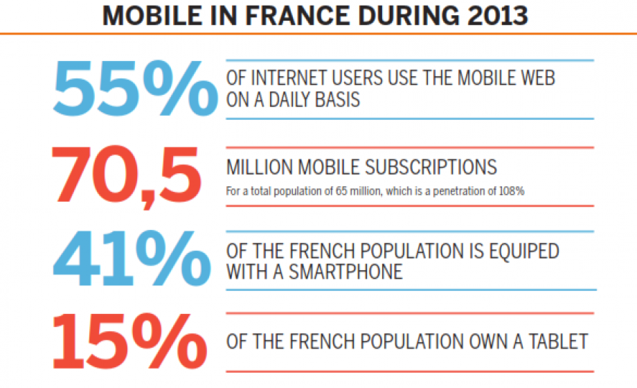 [INFOGRAPHIC] Mobile penetration is 108% in France, and 15% of the country owns a Tablet