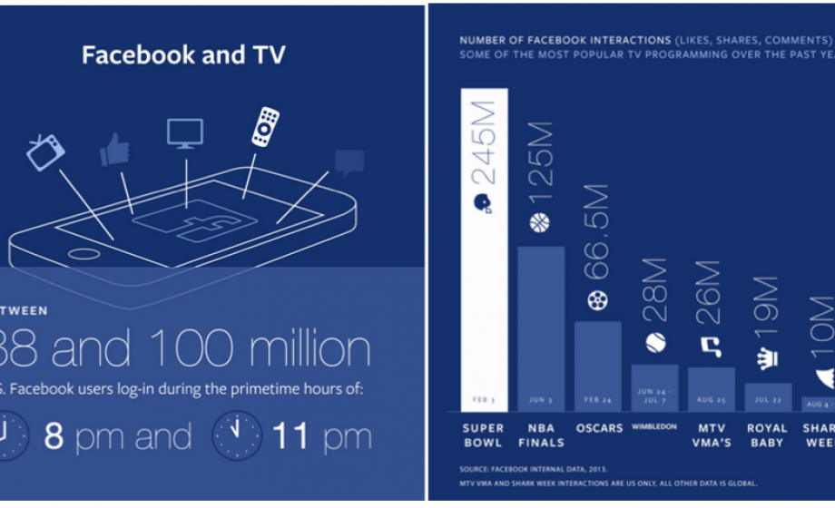 Facebook challenges Twitter as the Second Screen; partners with France's largest TV Channels