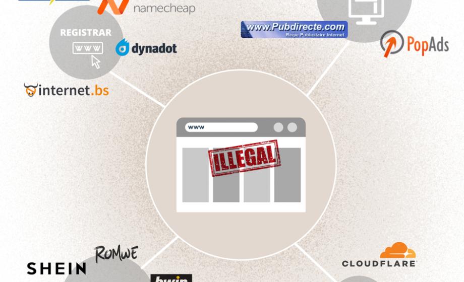 Les partenaires privilégiés des sites de streaming illégaux [Infographie]