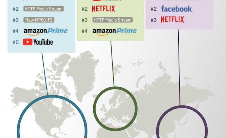 Trafic Internet: la vidéo truste toute la bande passante!