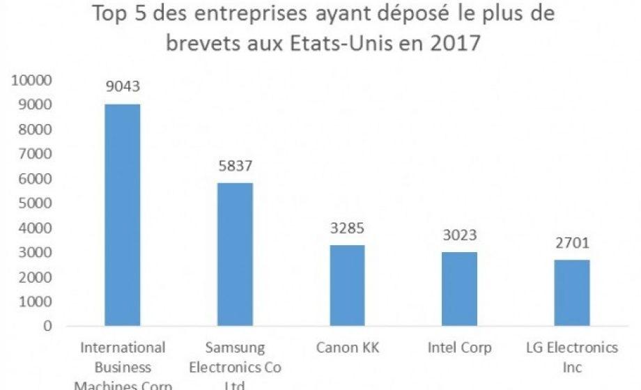 Brevets: IBM toujours (largement) au-dessus du lot