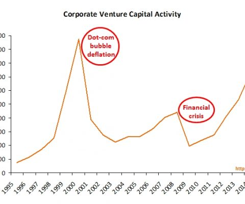 Is corporate VC a KPI for a bubble ?
