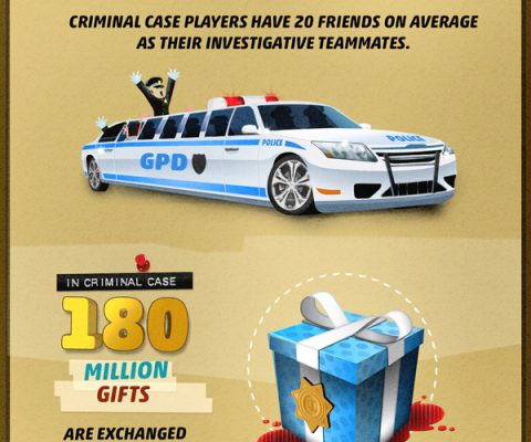 Meanwhile in France: Criminal Case surpasses all Zynga games to become 2nd most popular Facebook game