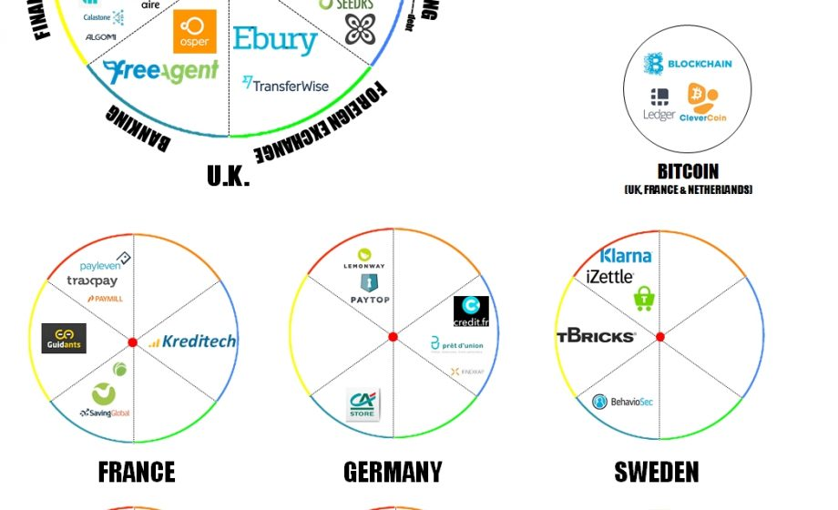 Introducing the European FinTech RUDEscape