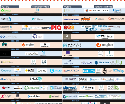 France VCs looking harder at hardware (infographic)