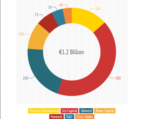 Partech raises 7th fund of €160 Million; French VCs now have €1 Billion+ to invest in startups