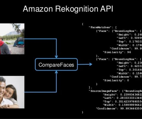 USA: Amazon's facial recognition scandal
