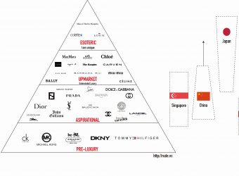 The pyramid of luxury consumption