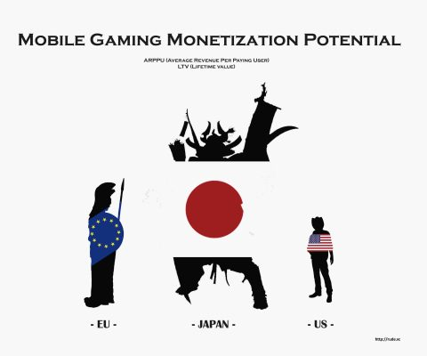 What I think about when I think about mobile gaming