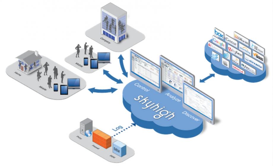 McAfee achète Skyhigh Networks, spécialiste de la sécurité cloud