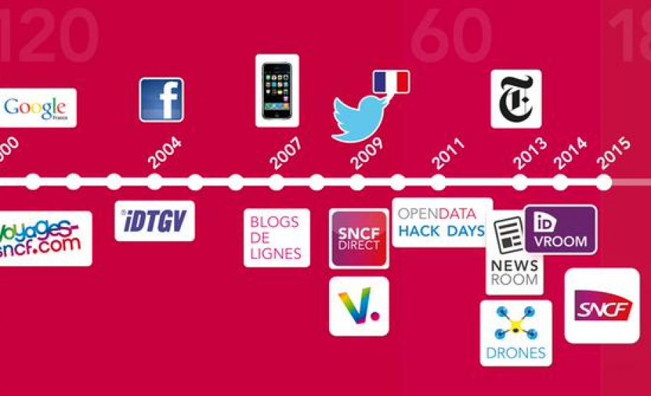 SNCF launches its ambitious, transformative #DIGITALSNCF agenda