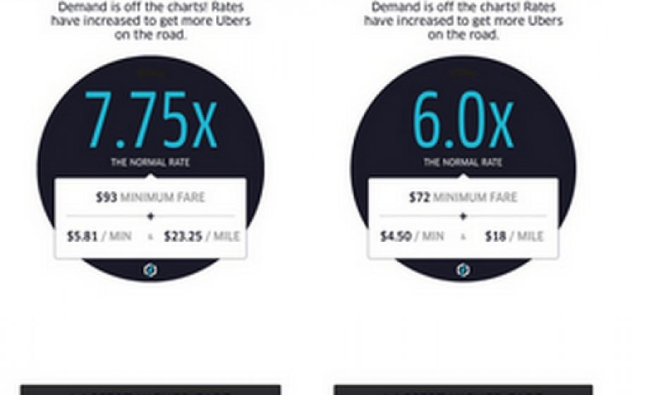 The flaw in Uber's surge-pricing algorithm