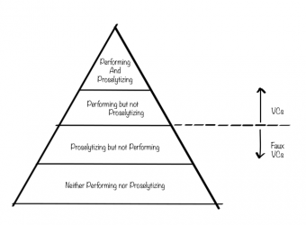 The Hierarchy of VC Bloggers (just for fun)